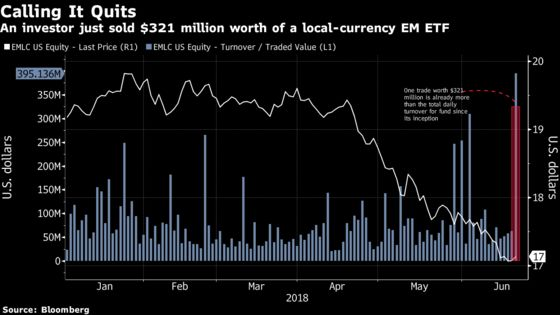 A Trader Just Sold $321 Million of an EM Local-Currency Bond ETF