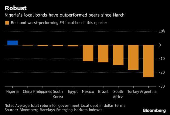 Park Your Money in Nigeria, a Haven Amid Emerging-Market Mayhem