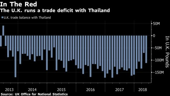 Thailand Says Brexit Could Be Positive for Trade With the U.K.