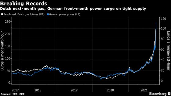 Europe's Gas and Power Surge to Records as Supply Concerns Flare