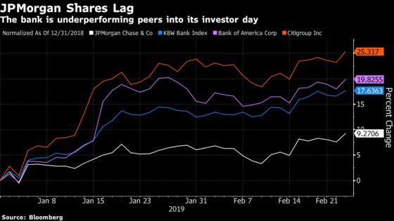 JPMorgan Investor Day Arrives Amid Meager Hopes