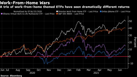 As America Heads Back to the Office, Work-From-Home ETFs Diverge