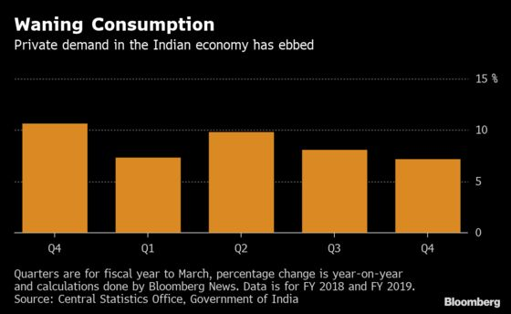 Weak Economy Is First Test for Modi Following Re-Election