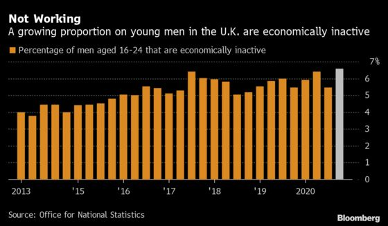 U.K. Youth Not in Work or Training Increase Most Since 2011