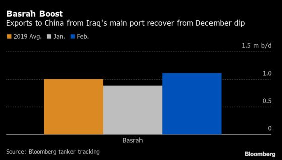 Iraq Boosts Monthly Oil Sales to China by a Third Despite Virus