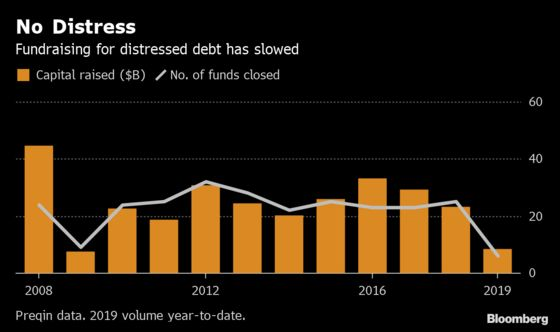 Distressed Debt Traders Have Tons of Cash and Nothing to Buy