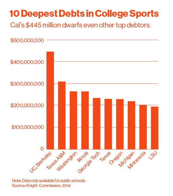 college footballs top teams are built on crippling debt bloomberg