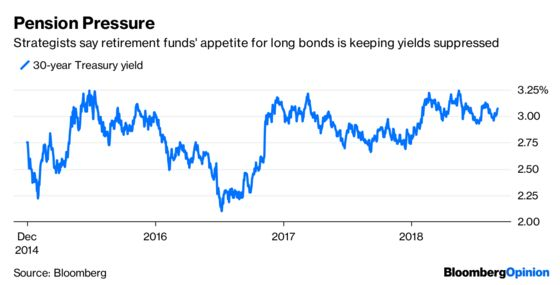 The Yield Curve's Day of Reckoning Is Overblown