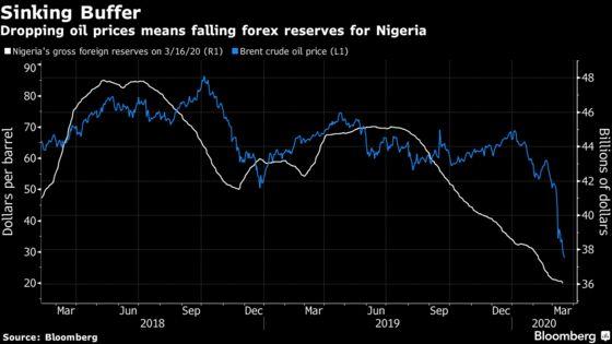 Nigeria's Refusal to Devalue Naira Likely to Fail, Again