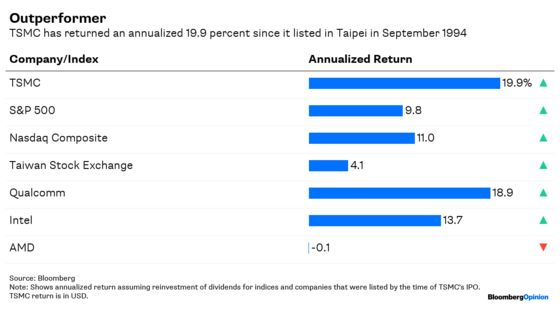 The Godfather's 7,300% Return Is Quite the Legacy