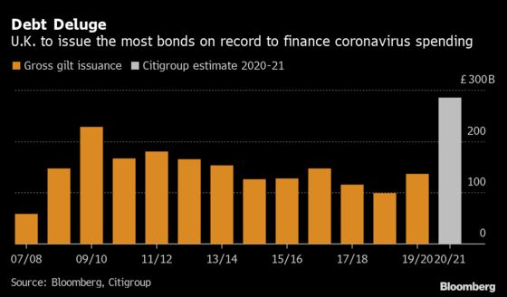 U.K. Debt Issuance to Smash Financial Crisis Record, Says Citi
