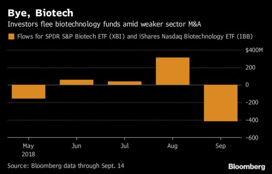 Investors Cash Out of Biotech ETF as M&A Boom Never Materializes