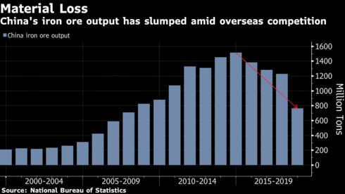 China's iron ore output has slumped amid overseas competition
