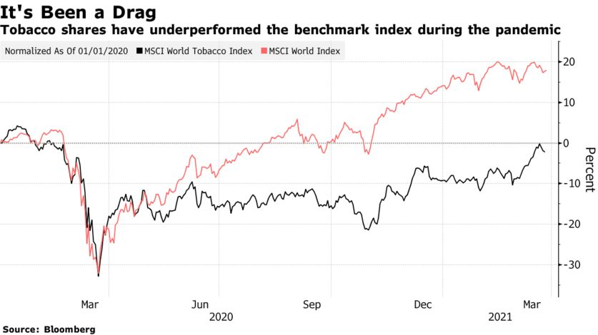 Tobacco shares have underperformed the benchmark index during the pandemic