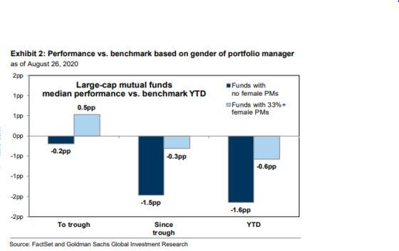 Female Fund Managers Beat Men at Stock Picks: Goldman