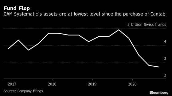 GAM's Bet on Hedge Fund Sours as Quant Business Shrinks