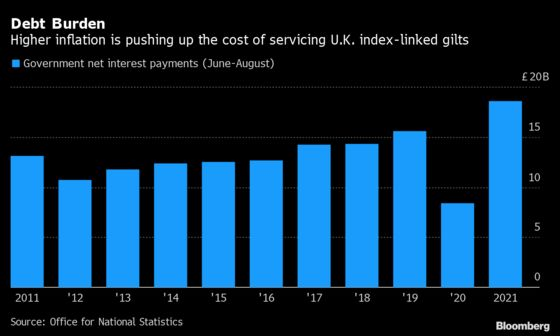 U.K. Economic Headaches Pile Up From Inflation to Energy Crisis