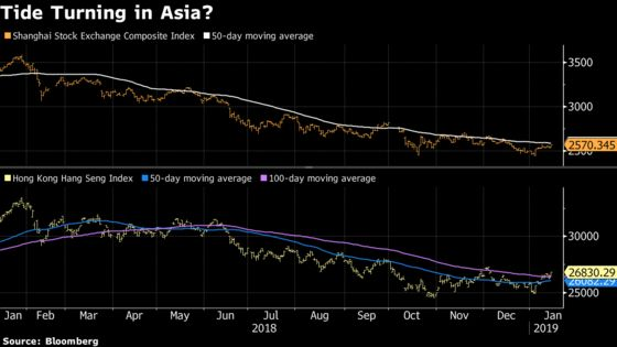 Equities Around the World Are Approaching Critical Inflection Points