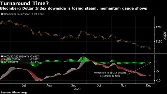 One of 2021's Most-Hyped Calls Risks Backfiring on Dollar Bears
