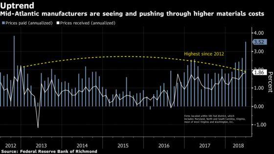 Signs of Higher U.S. Inflation Creep Into Regional Fed Surveys