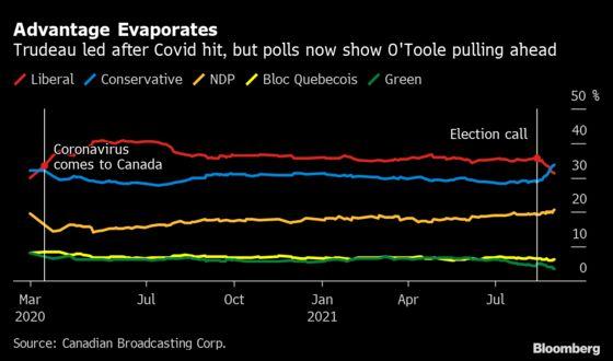 Claudia Sahm's Big Idea Is Making a Splash in Canada's Election