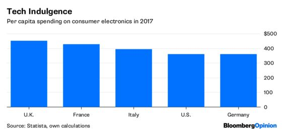 Americans Like Smart Speakers, But Europeans Are Wary