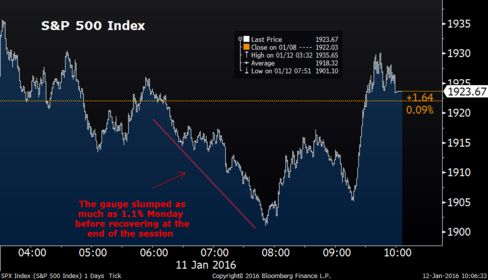 U.S. stocks had a wild ride during the Monday session.
