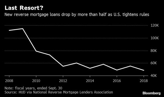 America's Most Hated Home Loan Is Staging a Comeback