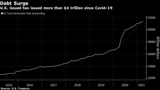 U.S. Keeps Quarterly Bond Sale at High, Warns on Debt Limit