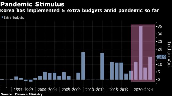 Korea Eyes New Extra Budget as Central Bank Flags Stimulus Exit