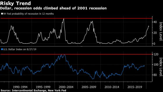 A Dollar Rising Into a Possible U.S. Recession Could Be a Bad Omen