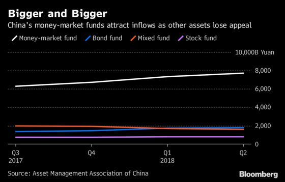Chinese Investors Flee Into Money Market Funds From Stocks