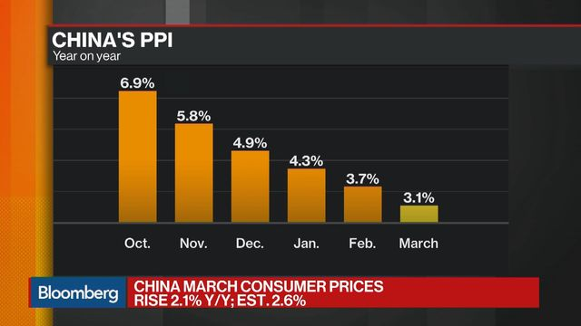Portugal Inflation Accelerates As Estimated In March