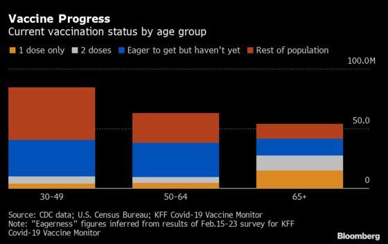 The U.S. HasVaccinated Half Its Seniors. The Next Half Will Be Harder