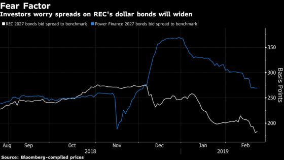 Debt-Laden Indian Firm's Bond Waiver Plan Draws Investor Ire