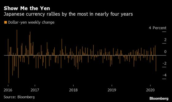Yen and Euro Stage World-Beating Rallies in Week of Market Chaos