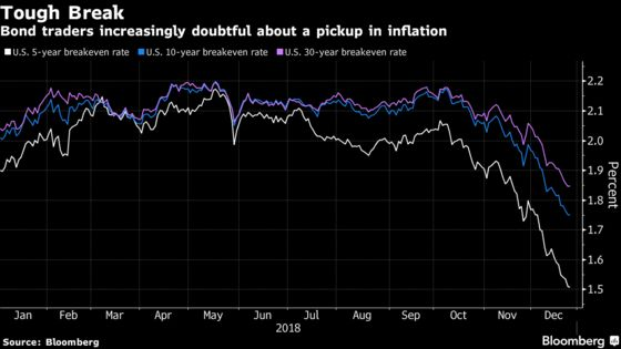 Bond Market Naysayers Are at Odds With Powell's Inflation Positivity