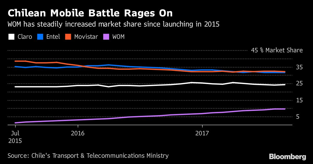 255ece6c278 Chile's Mobile War Heats Up as Incumbents Strike Back at Newer Rivals -  Bloomberg