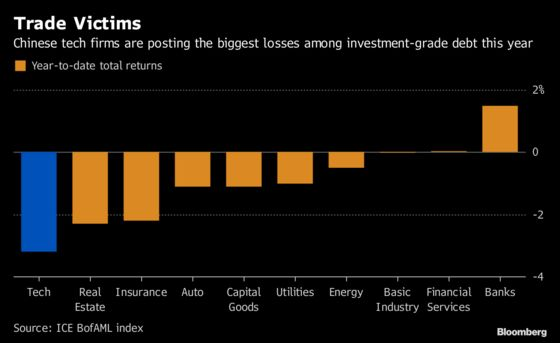 China's Tech Bonds Are Top Losers in 2018 Amid Trade War