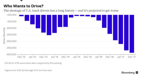 Driver Shortfall: History and Forecast
