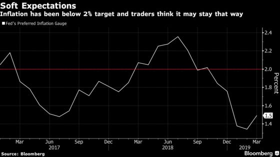 Inflation Market Suggests Fed Should Slash Rates, Not Trim Them
