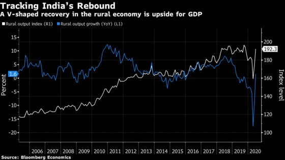 Charting Global Economy: U.S. Recovery Picks Up, Europe's Stalls