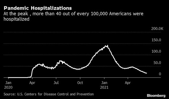 Covid Counts Hit Zero in U.S. Hospitals Once Overrun by Victims