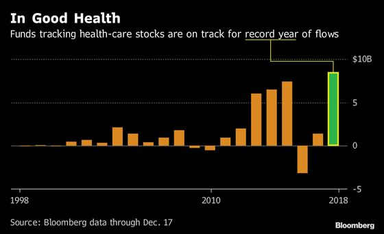ETF Investors Buy Drugmakers And Look Abroad to Close Out 2018