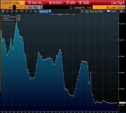 Three-month Libor rate
