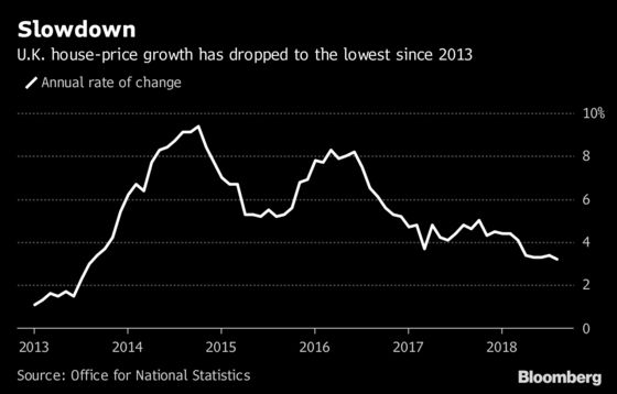 U.K. Home Prices Grow at Slowest Pace in 5 Years as Brexit Looms