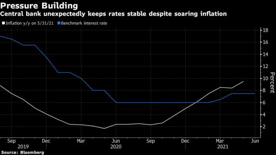 Ukraine Defies Surge in Inflation by Keeping Rates on Hold