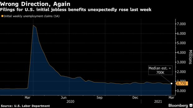 Filings for U.S. initial jobless benefits unexpectedly rose last week