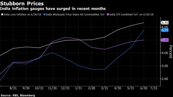 India Decision-Day Guide: Core Inflation May Sway RBI to Hike