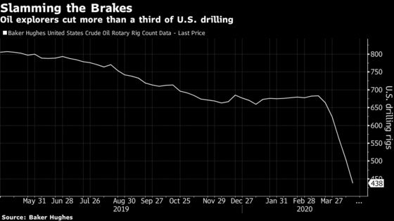 The Oil Industry Shed 51,000 Jobs in March (And Things Look Set to Get Worse)